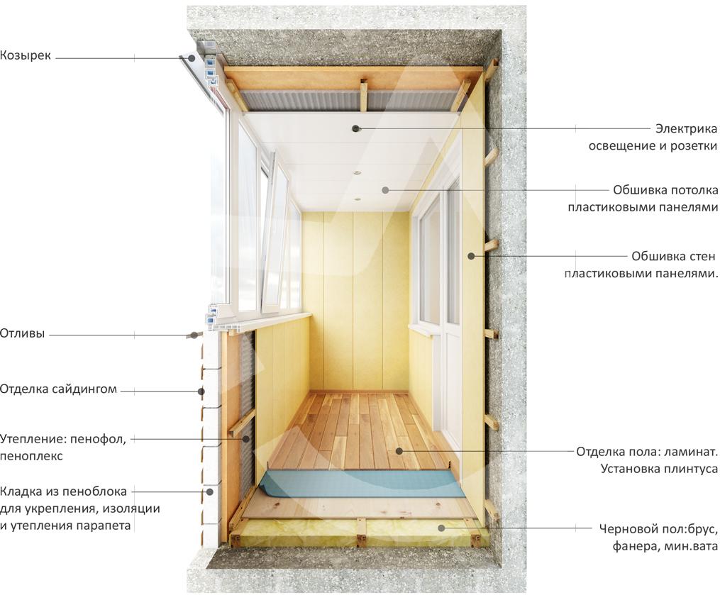 Внутренняя отделка балкона своими руками инструкция