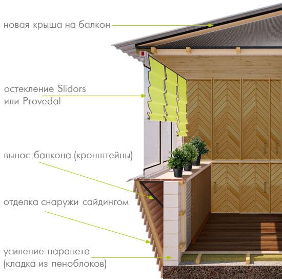 Как сделать балкон с выносом.