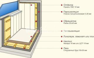 Утепление балкона в панельном доме