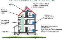 Является ли балкон общедомовым имуществом?