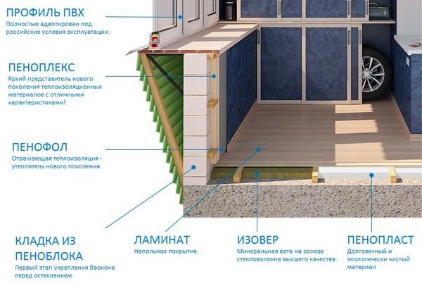 Размещение материалов внутри балконного пространства