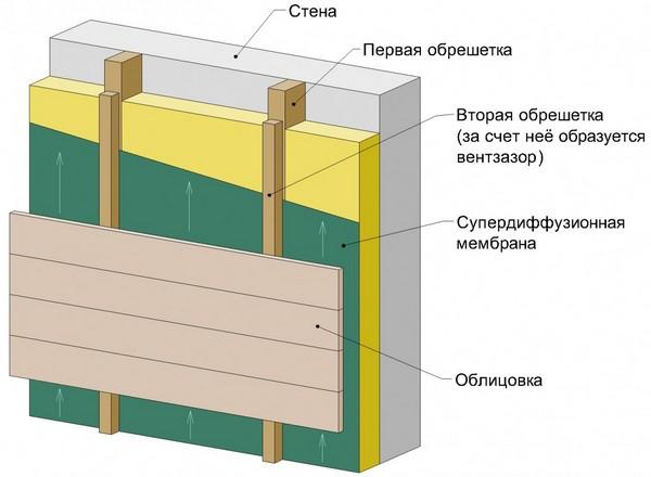 Внешняя теплоизоляция и отделка
