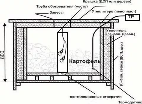 Самодельный ящик для хранения овощей на балконе: устройство и схема