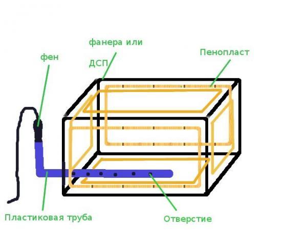 Схема ящика на балкон своими руками с обогревом феном