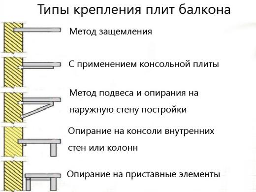 Типы крепления балконнов
