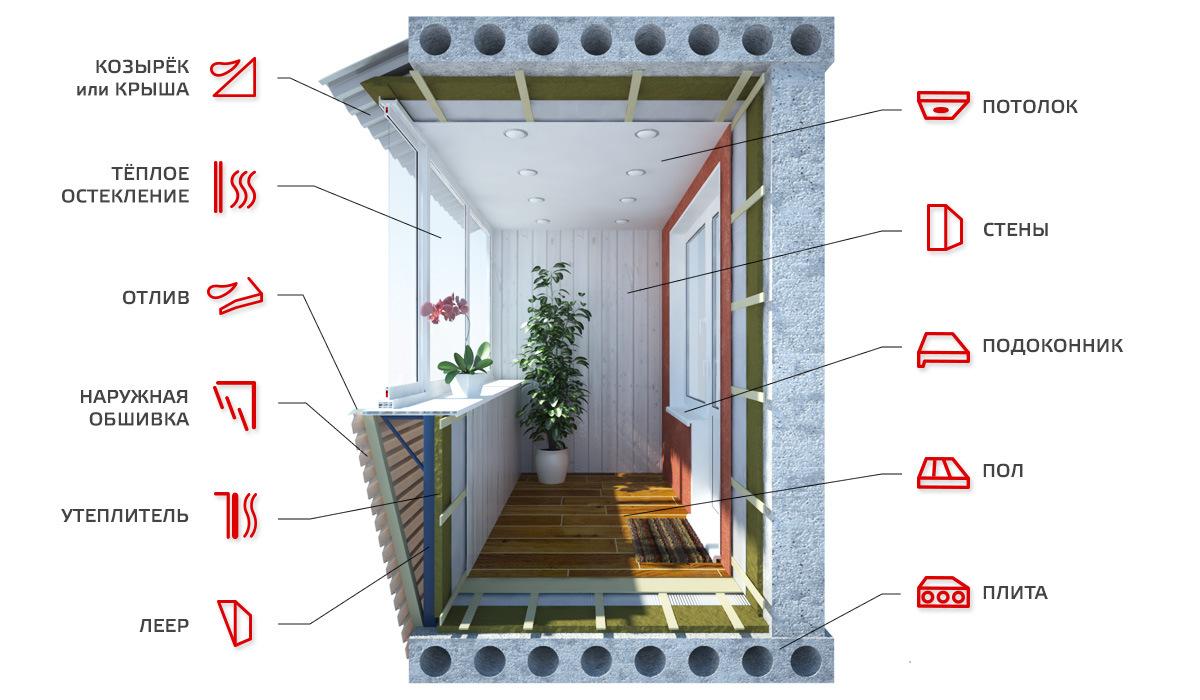 Внутренняя отделка балкона. отделка лоджии. под ключ..