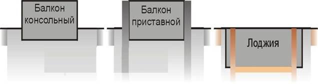 Варианты конструкций балкона