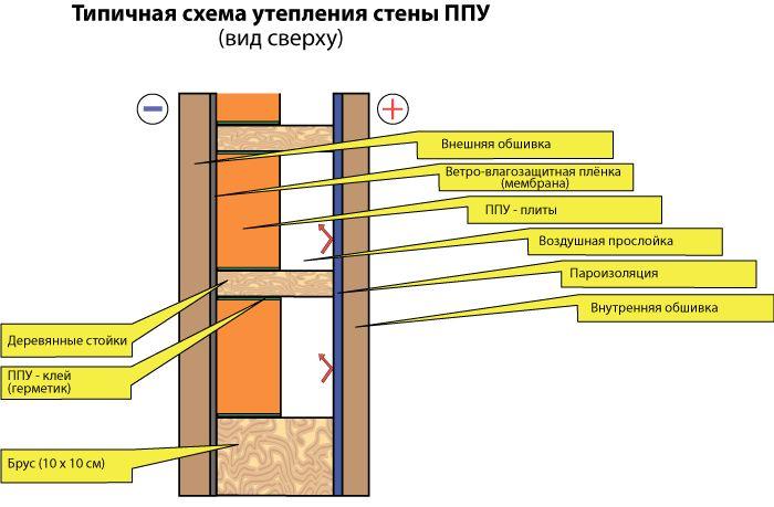 Чем утеплить балкон внутри своими руками – пенополиуретан (пеноплекс)