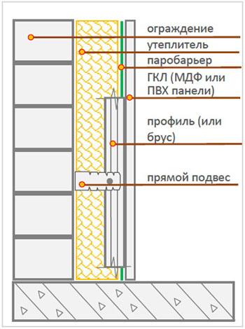 Как утеплить стены - схема