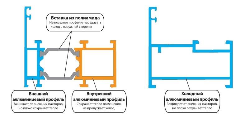 Теплый и холодный профиль для остекления балкона