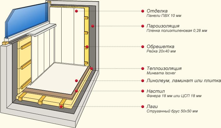 Утепление и отделка балконов и лоджий - схема