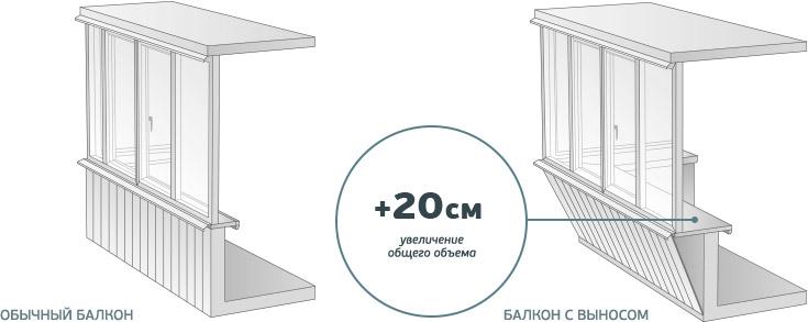 Выносное алюминиевое остекление балконов и лоджий