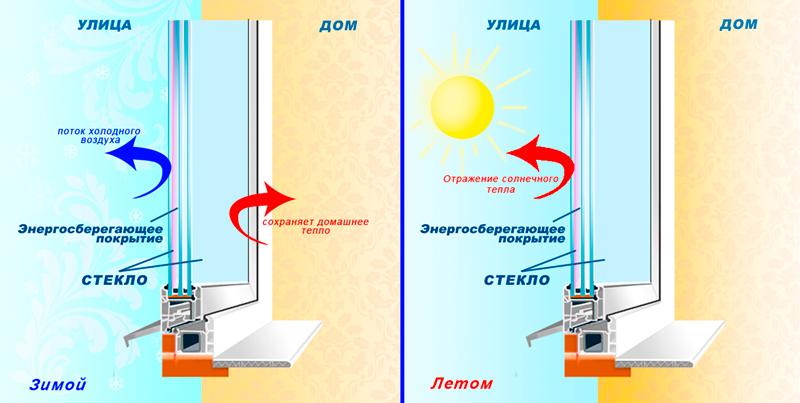 Энергосберегающие стекла для балконных пластиковых окон