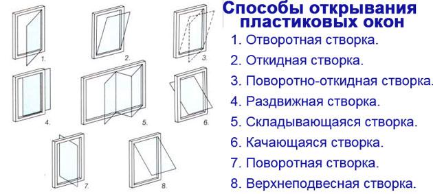 6 Как открываются разные виды окон