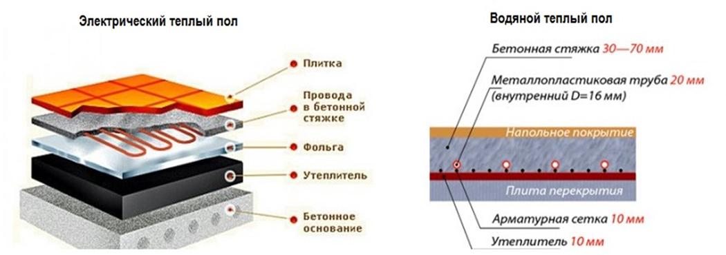 Как сделать теплый пол на балконе – схемы