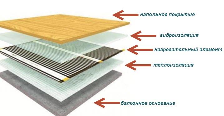 Схема устройства инфракрасного теплого пола на балконе