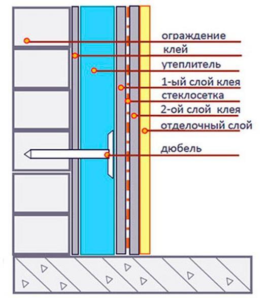 Схема утепление балкона пенопластом клеевым способом
