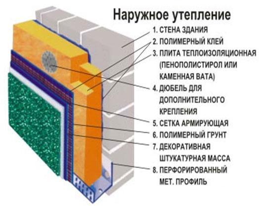 Утепление фасада мокрым методом