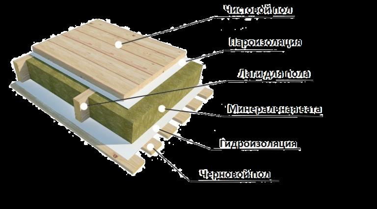 Как правильно утеплить пол на балконе минеральной ватой