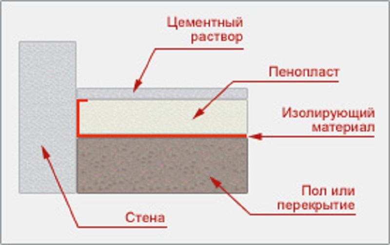 Способ утепления пола на балконе под плитку