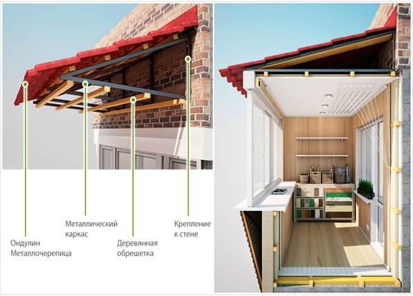 Схема крыши на балкон своими руками