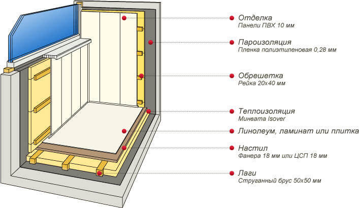 Схема, как утеплить лоджию изнутри