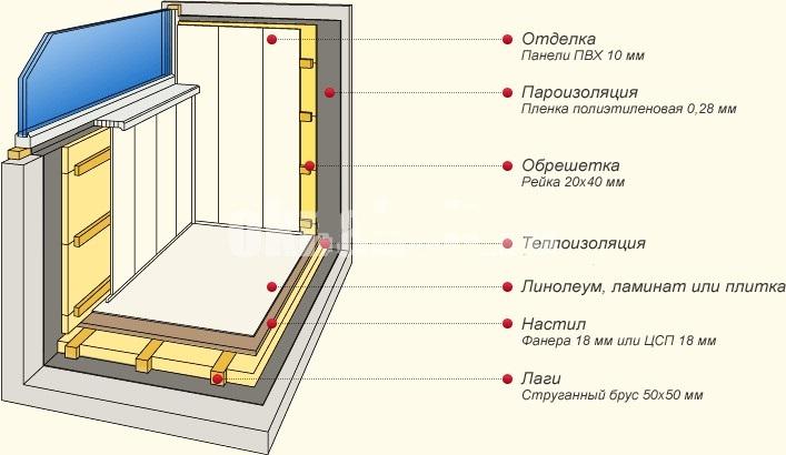 Схема утепления лоджии в панельном доме