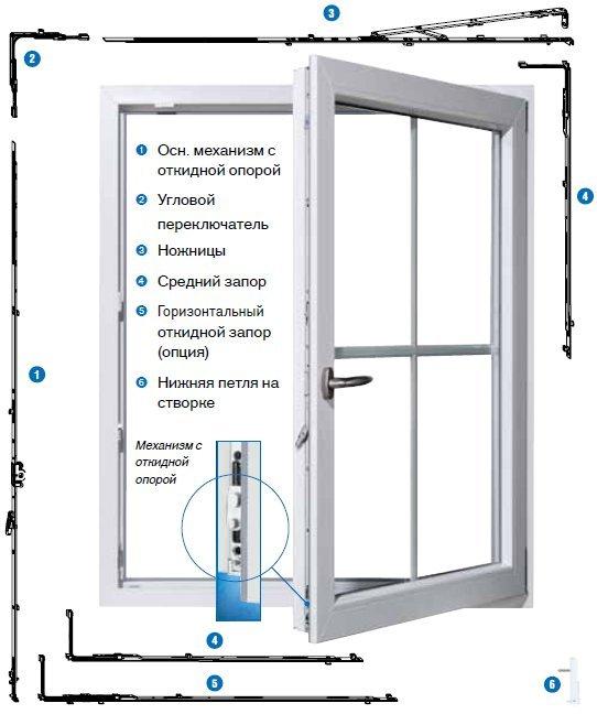 Фурнитура пластиковых балконных дверей