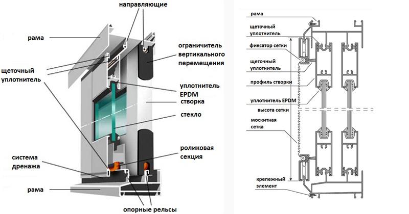 Конструкция балконной рамы Provedal