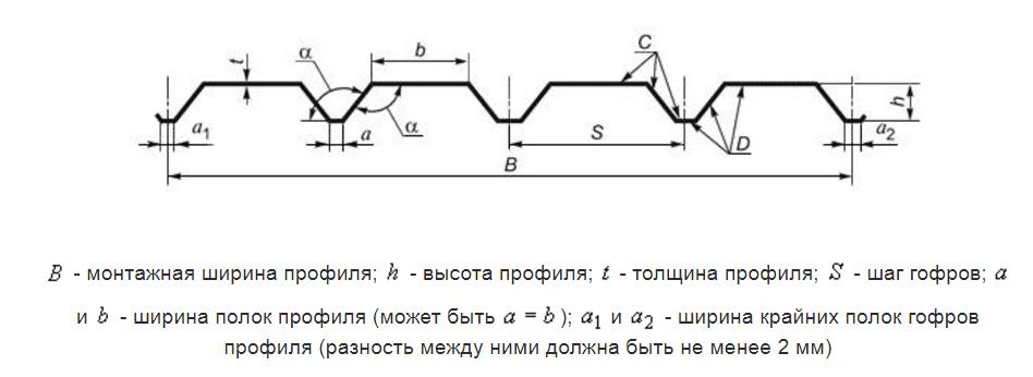 Основные размеры гофрированного профильного листа по ГОСТ 2012-01-01