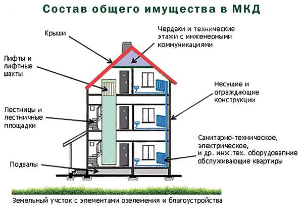 Схема, что относится к общему имуществу в многоэтажном доме