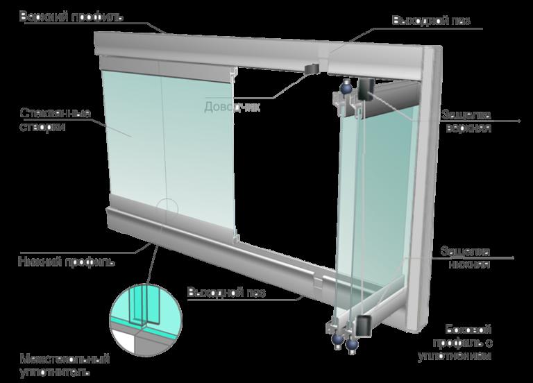 Схема конструкции для безрамного остекления лоджий и балконов