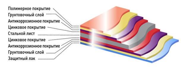 Структура полимерного профлиста