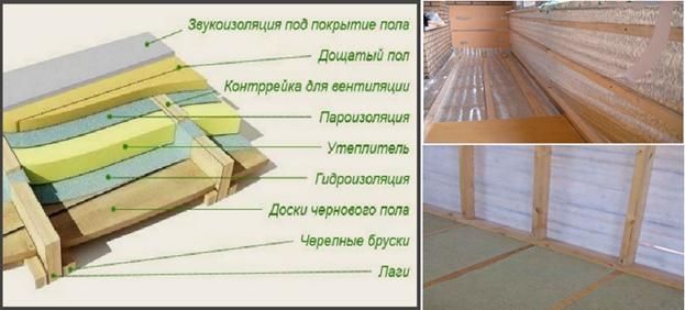 Теплоизоляция пола балкона каменной ватой в листах