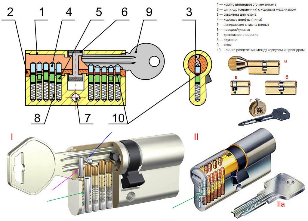 Устройство цилиндрового механизма замка
