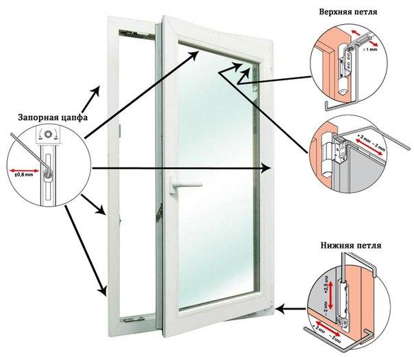 Конструкция пластиковых дверных створок