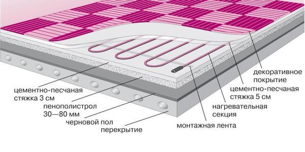 Структура теплого пола на балконе