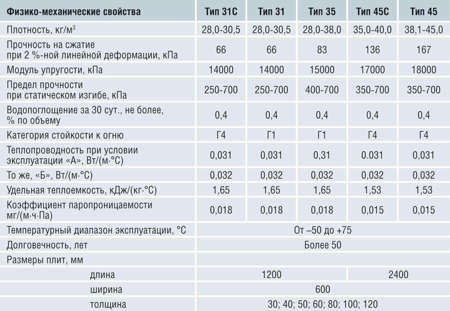 Основные характеристики пеноплекса