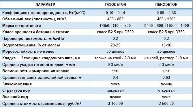 Основные параметры пено- и газобетона