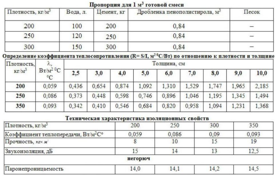 Параметры полистиролбетона
