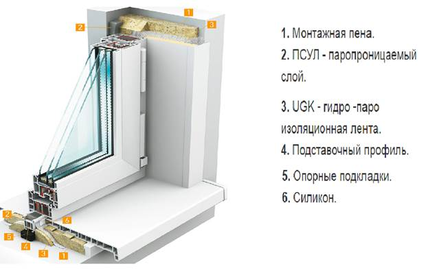 Схема монтажа и теплоизоляции балконного блока