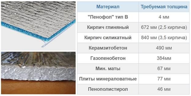Пенофол и сравнение толщины различного вида материалов