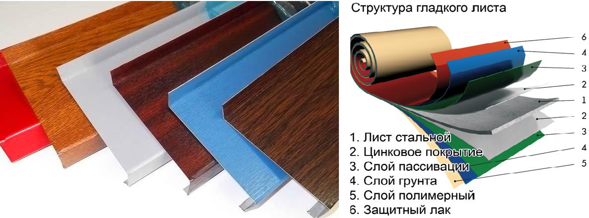 Водоотлив с полимерным покрытием и структура листа